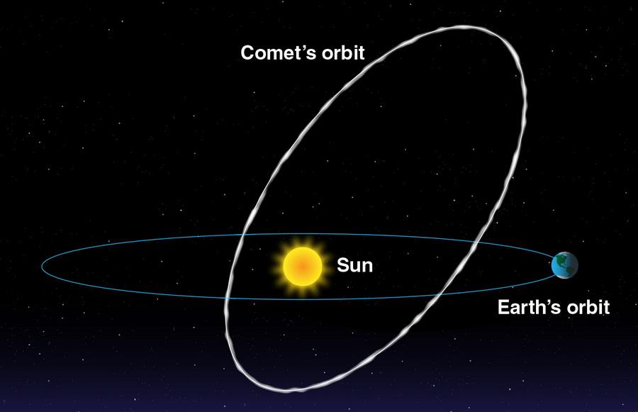 Earth orbit intersects comet orbit